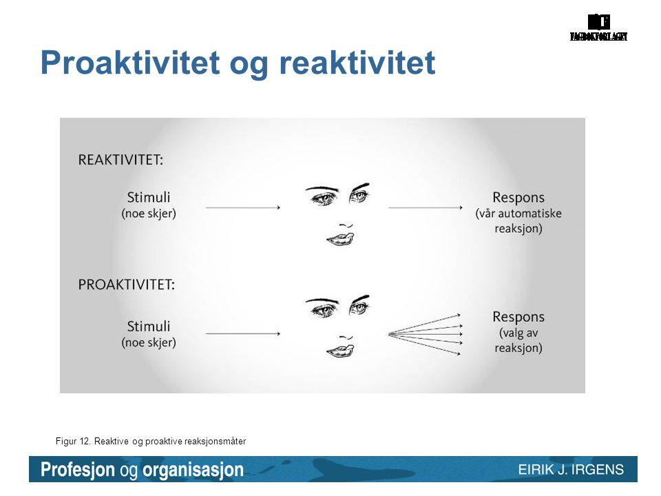 Figur 12. Reaktive og proaktive reaksjonsmåter Proaktivitet og reaktivitet