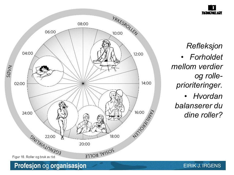 Figur 18. Roller og bruk av tid Refleksjon •Forholdet mellom verdier og rolle- prioriteringer. •Hvordan balanserer du dine roller?
