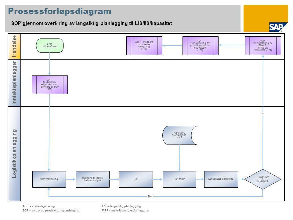 Prosessforløpsdiagram SOP gjennom overf ø ring av langsiktig planlegging til LIS/IIS/kapasitet Logistikkplanlegging Hendelse Inntektsplanlegger AOP – Budsjettere salgskvanta og overføre til SOP (172) Kapasitetsplanlegging Årlig driftsbudsjett Operative produksjons- data AOP = å rsbudsjetteringLSP= langsiktig planlegging SOP = salgs- og produksjonsplanleggingMRP = materialbehovsplanlegging Ja Nei LSP MRPLSP Overføre til inaktiv behovsanalyse SOP-verifisering AOP – Budsjettering av priser for innkjøpte materialer (174) AOP – Budsjettering for produksjonskost- nadssteder (176) Akseptabe lt budsjett.