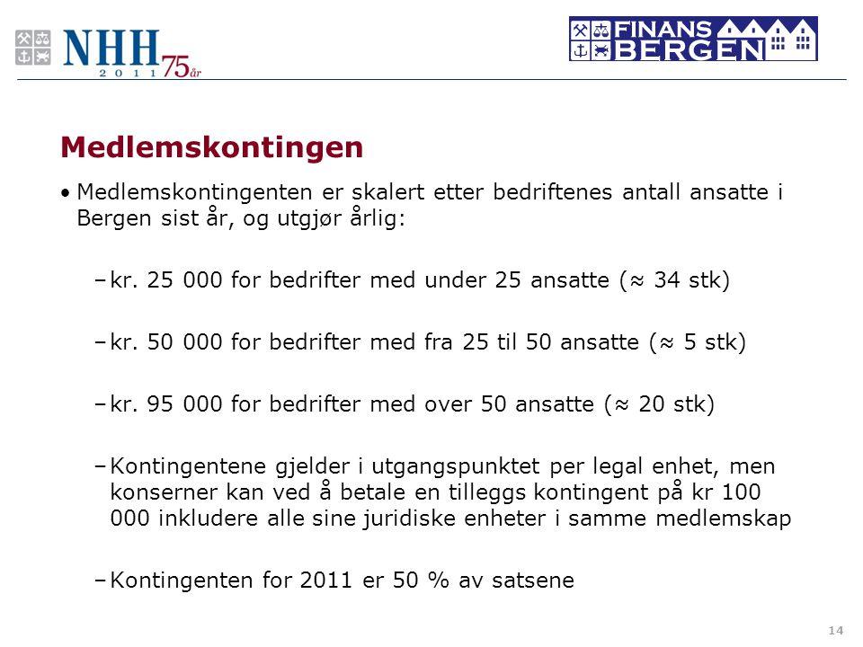 Medlemskontingen •Medlemskontingenten er skalert etter bedriftenes antall ansatte i Bergen sist år, og utgjør årlig: –kr. 25 000 for bedrifter med und