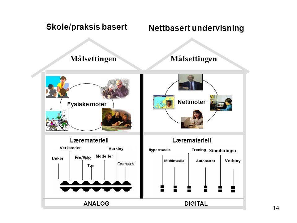 14 ANALOGDIGITAL Fysiske møter Nettmøter Læremateriell Nettbasert undervisning Skole/praksis basert Målsettingen