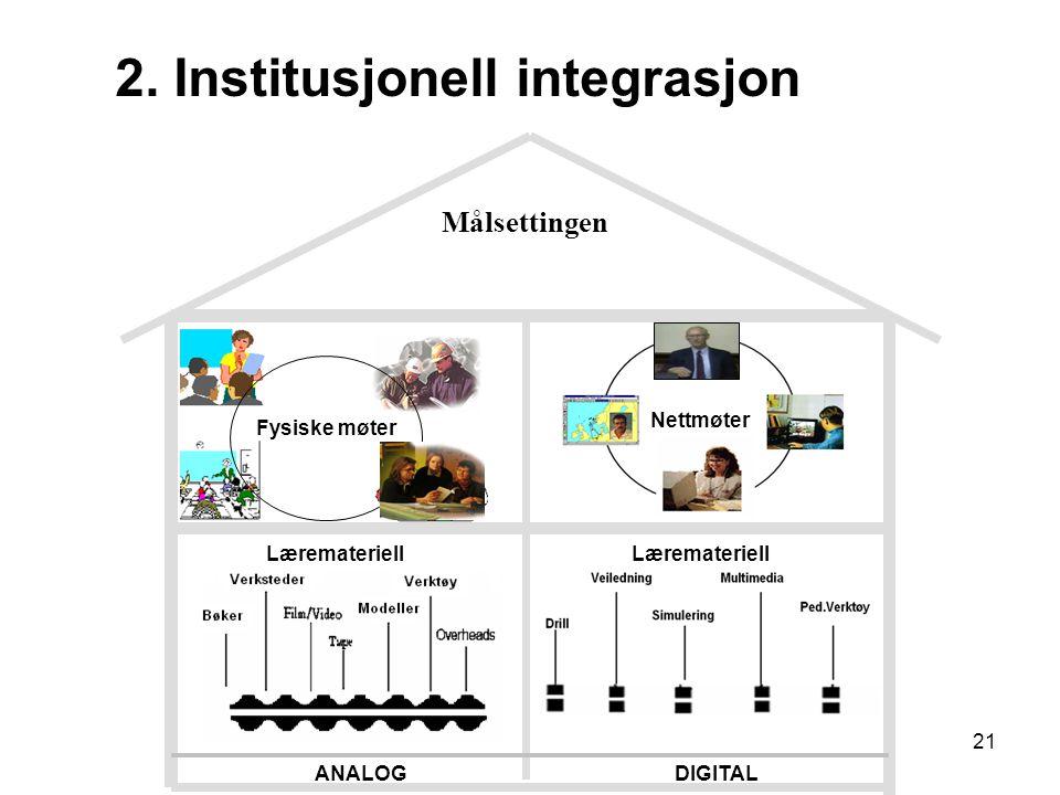 21 ANALOGDIGITAL Målsettingen Fysiske møter Nettmøter Læremateriell 2. Institusjonell integrasjon