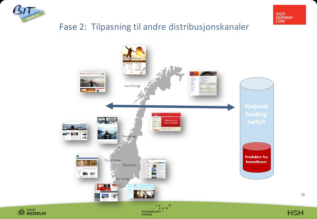 10 Fase 2: Tilpasning til andre distribusjonskanaler Nasjonal Booking Switch Produkter fra konnektorer Nord Norge Trøndelag Fjord Norge Sør-Norge Østlandet