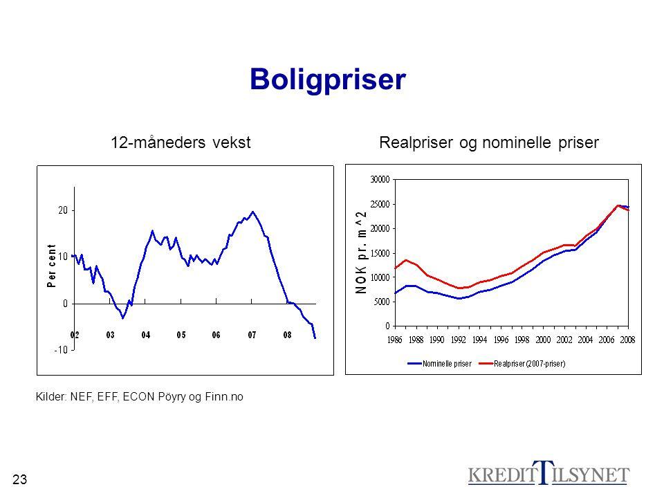 23 Boligpriser Kilder: NEF, EFF, ECON Pöyry og Finn.no 12-måneders vekstRealpriser og nominelle priser