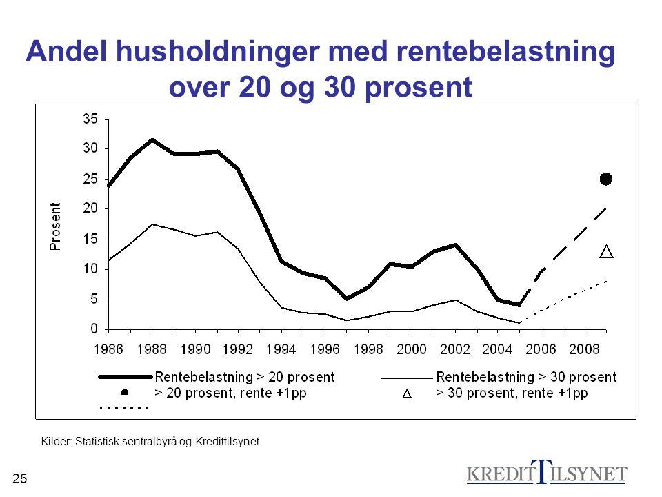 25 Kilder: Statistisk sentralbyrå og Kredittilsynet Andel husholdninger med rentebelastning over 20 og 30 prosent