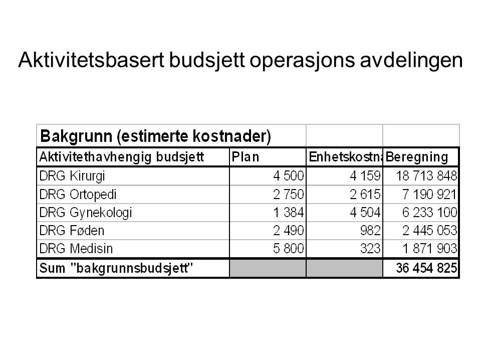 Aktivitetsbasert budsjett operasjons avdelingen