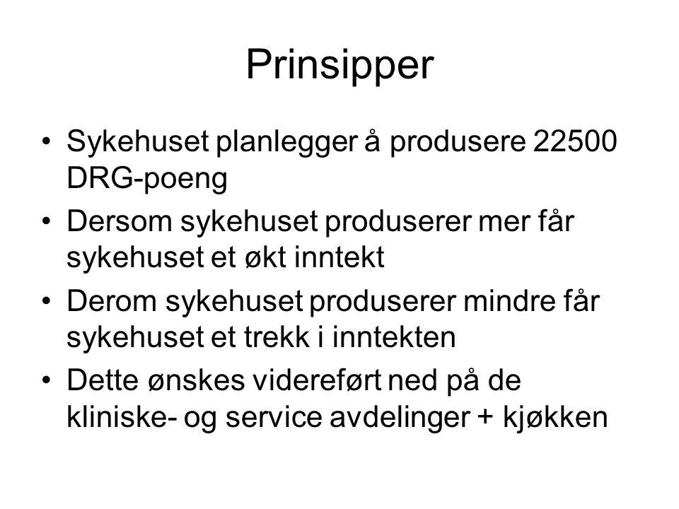 Prinsipper •Sykehuset planlegger å produsere 22500 DRG-poeng •Dersom sykehuset produserer mer får sykehuset et økt inntekt •Derom sykehuset produserer