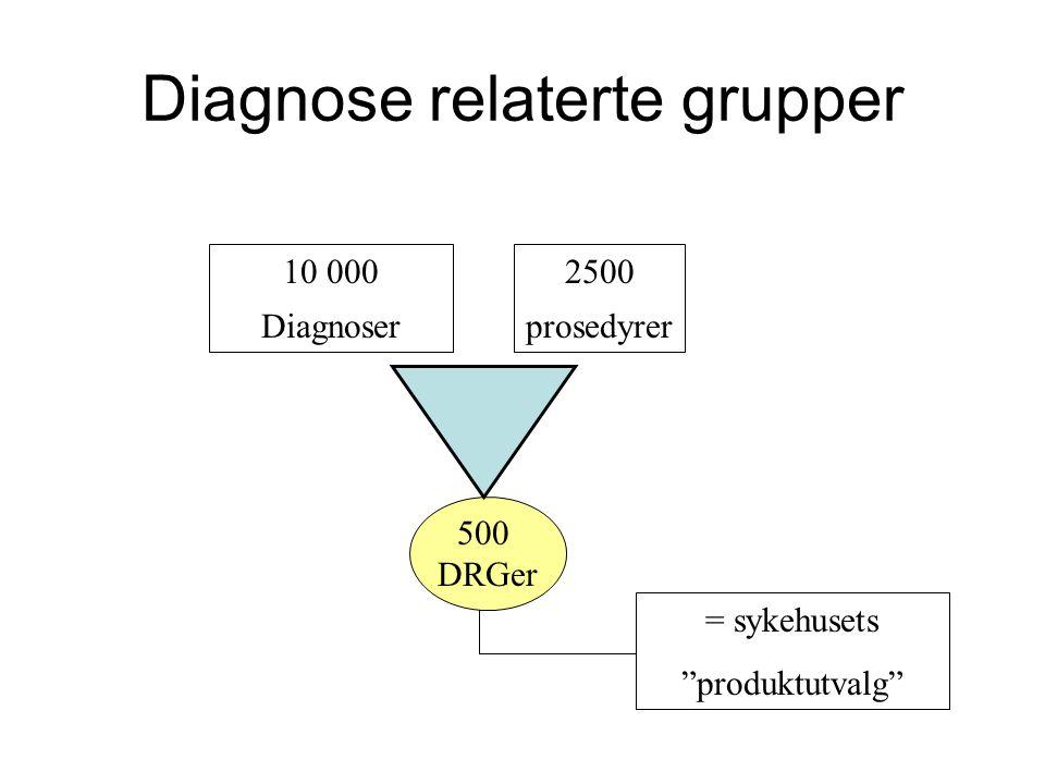 """10 000 Diagnoser 2500 prosedyrer 500 DRGer = sykehusets """"produktutvalg"""" Diagnose relaterte grupper"""