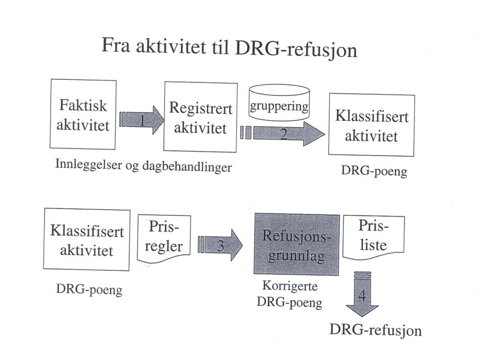 Nasjonal DRG-refusjon 2008 33.647,- Ved aktivitetsendring reguleres 40 % for ordinære pasienter, 13.459,- Ved aktivitetsendring reguleres 80 % for gjestepasienter, 26.918,- Dette videreføres i sin helhet ned på avdelingene, med unntak av 10 % til overheadkostnader for innlagte pasienter.