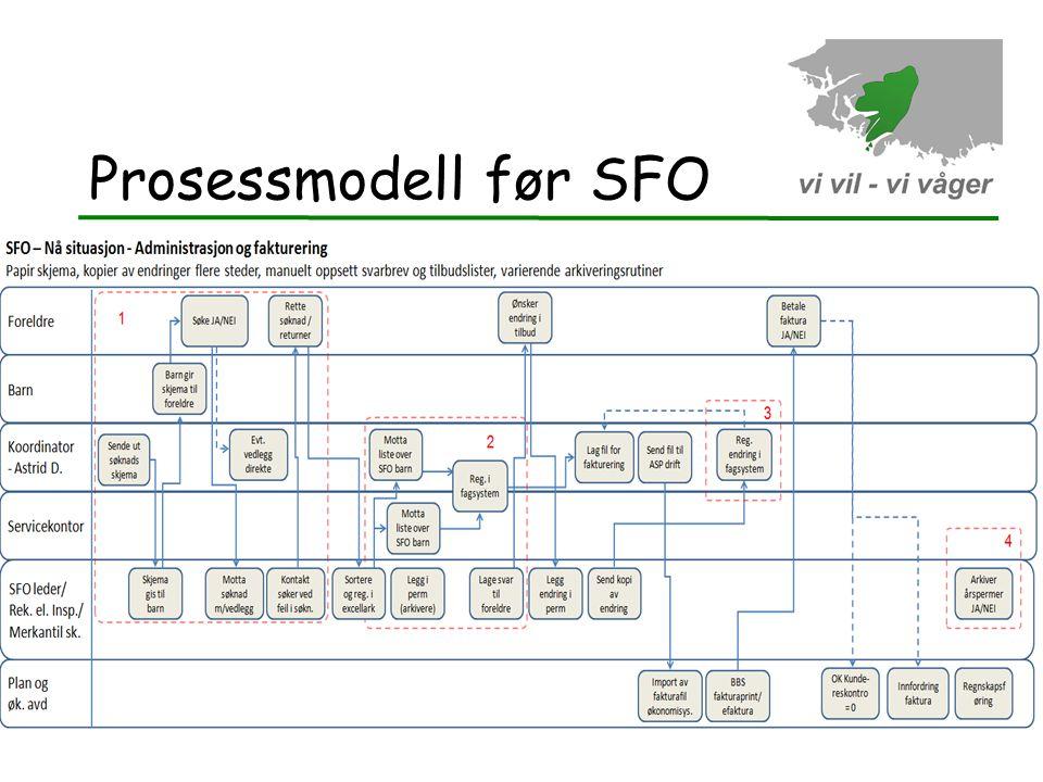 Prosessmodell før SFO