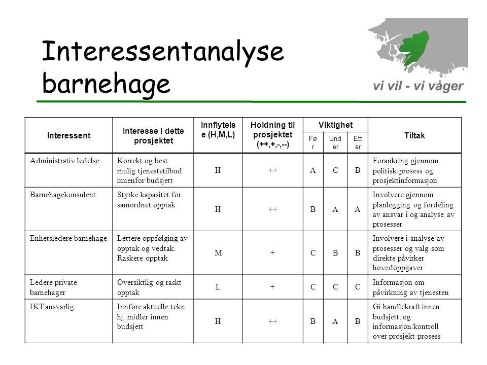 Interessentanalyse barnehage Interessent Interesse i dette prosjektet Innflytels e (H,M,L) Holdning til prosjektet (++,+,-,--) Viktighet Tiltak Fø r U