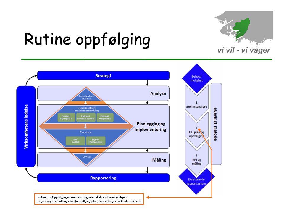 Rutine oppfølging Rutine for Oppfølging av gevinstmuligheter skal resultere i godkjent organisasjonsutviklingsplan (oppfølgingsplan) for endringer i a