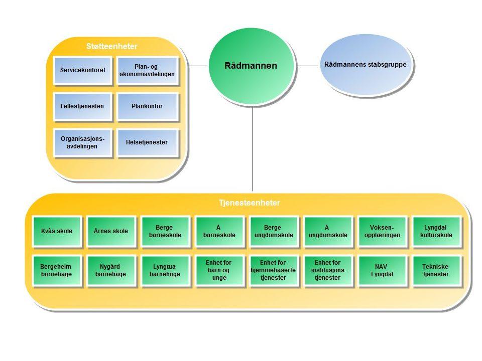 Virksomhetsstyring •Flat struktur gir behov for tilpasset virksomhetsstyring •Strukturert informasjon - balansert målstyring –Bygge på eksisterende rapporteringssystemer •IKT støtte gjennom enkel rapportgrunnlag fra økonomisystem –Andre nøkkelindikatorer fra spørreundersøkelser •Kvalitet på tjenester og medarbeiderundersøkelser – bedrekommune.no •Metodisk endringsledelse –Basert på strukturert informasjon fra enhetene –Bruk av eGevinst metodikk for analyser ved investeringer