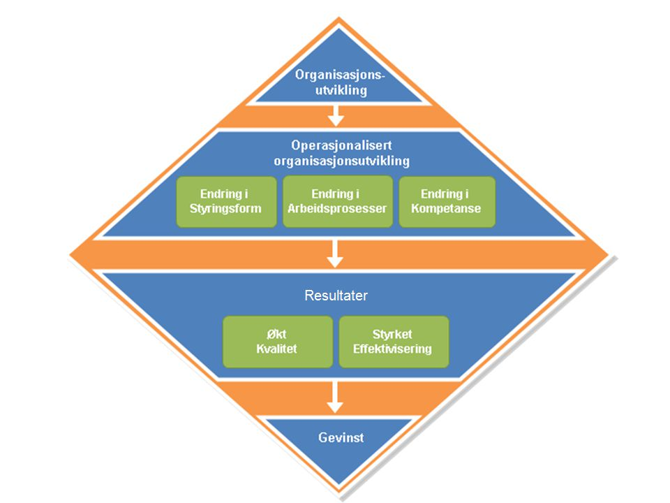 Rutine oppfølging Rutine for Oppfølging av gevinstmuligheter skal resultere i godkjent organisasjonsutviklingsplan (oppfølgingsplan) for endringer i arbeidsprosessen