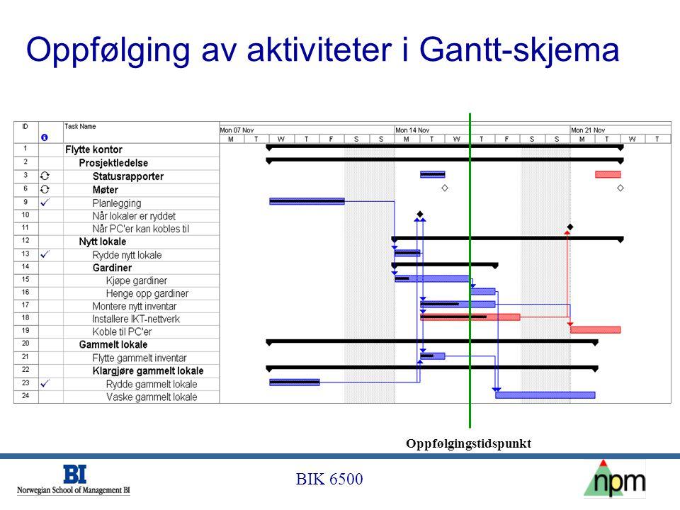 BIK 6500 Oppfølging av aktiviteter i Gantt-skjema Oppfølgingstidspunkt