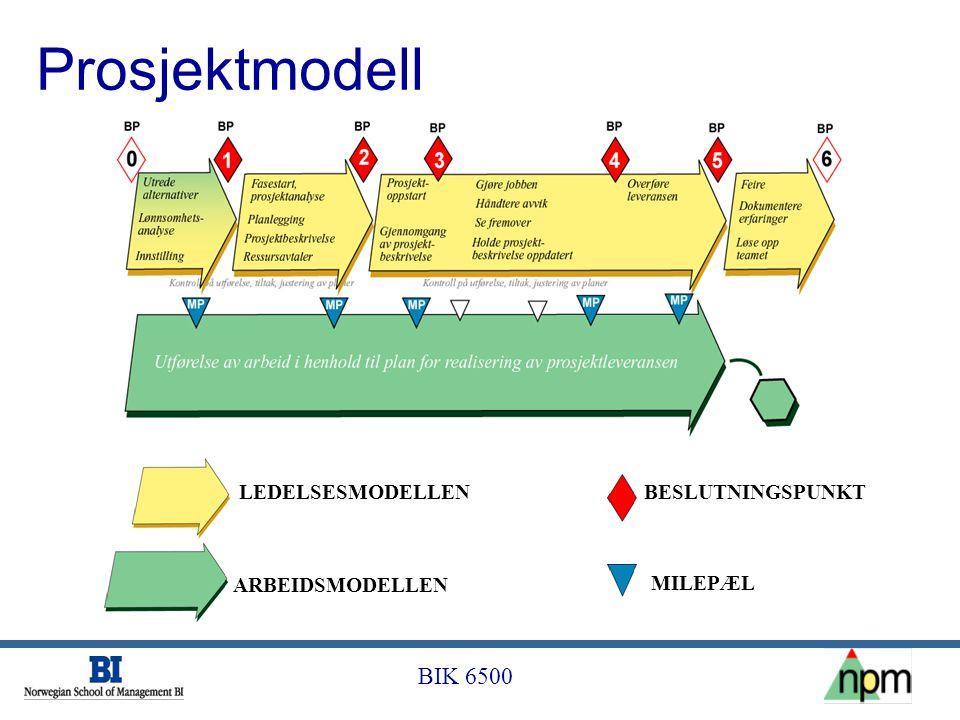 BIK 6500 Prosjektmodell LEDELSESMODELLEN ARBEIDSMODELLEN BESLUTNINGSPUNKT MILEPÆL