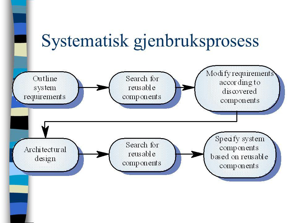 Systematisk gjenbruksprosess