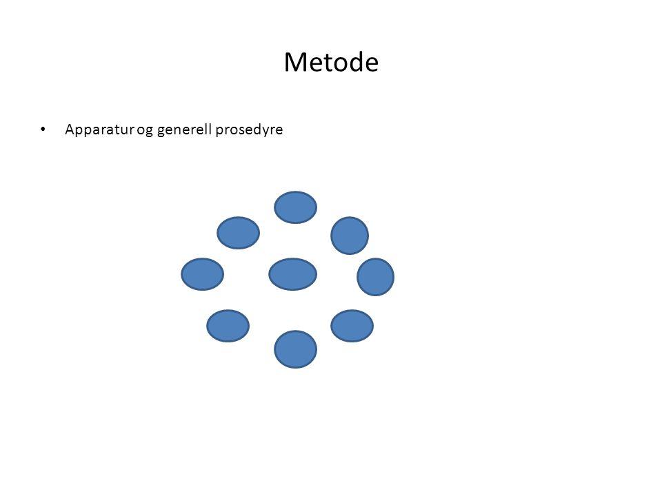 Metode • Apparatur og generell prosedyre