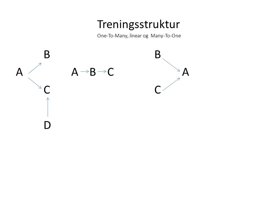 Treningsstruktur One-To-Many, linear og Many-To-One B A A B C AC D