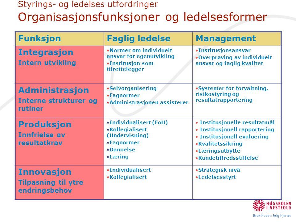Styrings- og ledelses utfordringer Organisasjonsfunksjoner og ledelsesformer FunksjonFaglig ledelseManagement Integrasjon Intern utvikling •Normer om