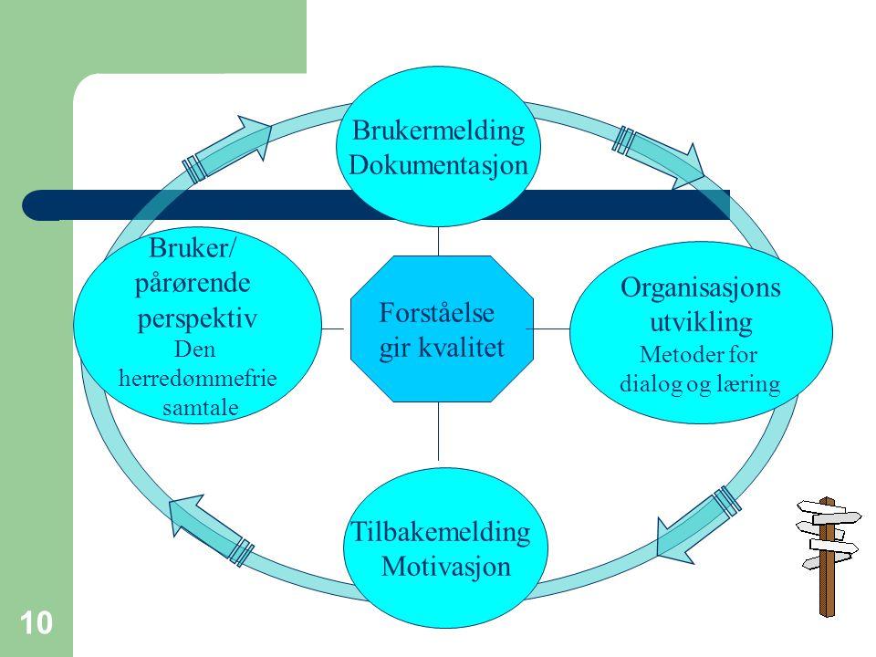 10 Forståelse gir kvalitet Brukermelding Dokumentasjon Bruker/ pårørende perspektiv Den herredømmefrie samtale Organisasjons utvikling Metoder for dialog og læring Tilbakemelding Motivasjon