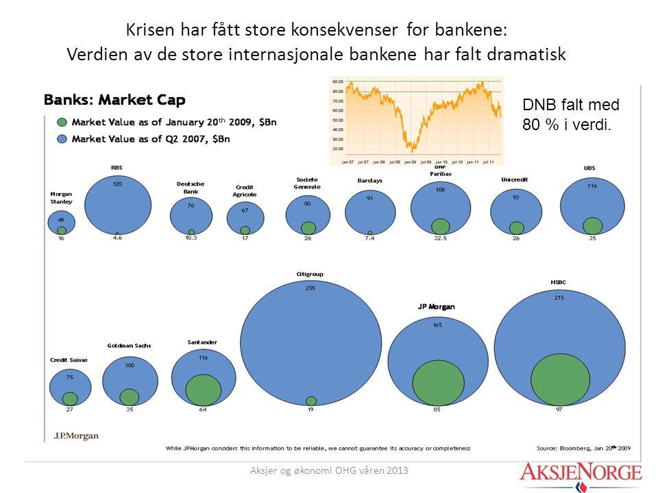 Krisen har fått store konsekvenser for bankene: Verdien av de store internasjonale bankene har falt dramatisk Aksjer og økonomi OHG våren 2013 DNB fal
