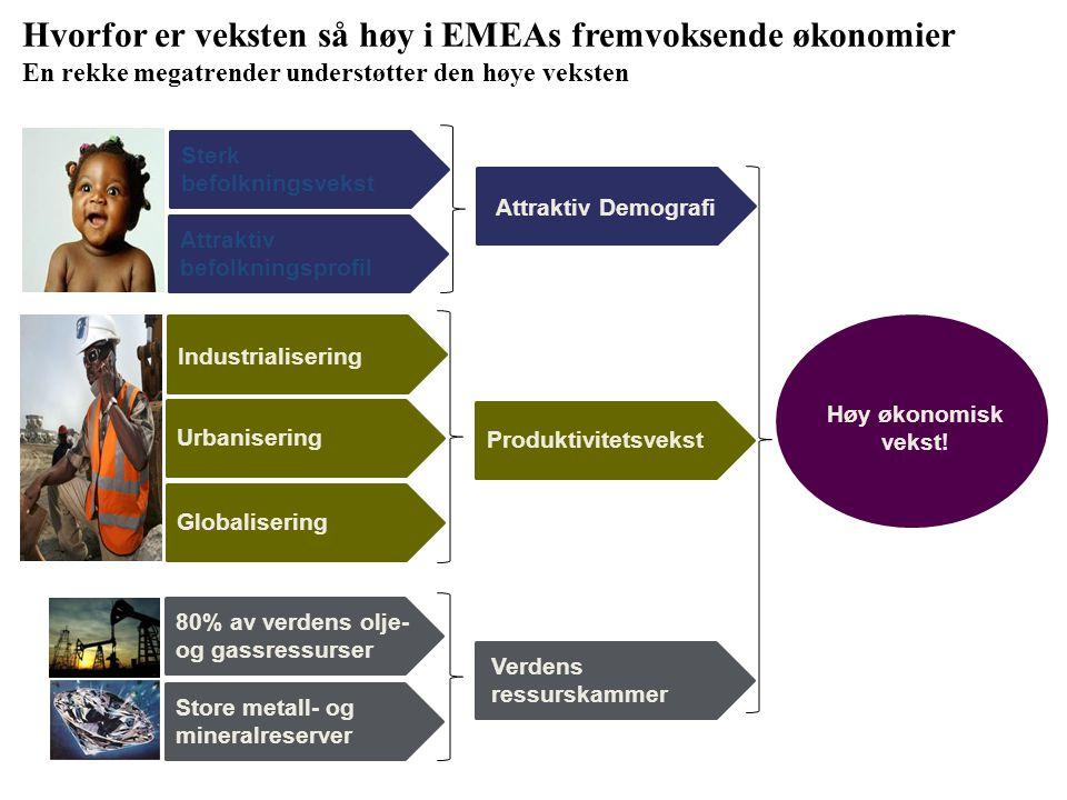Hvorfor er veksten så høy i EMEAs fremvoksende økonomier En rekke megatrender understøtter den høye veksten Attraktiv Demografi Produktivitetsvekst In