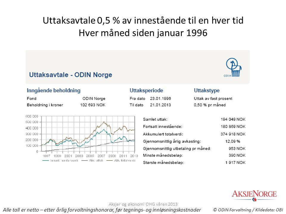 Uttaksavtale 0,5 % av innestående til en hver tid Hver måned siden januar 1996 © ODIN Forvaltning / Kildedata: OBI Alle tall er netto – etter årlig fo