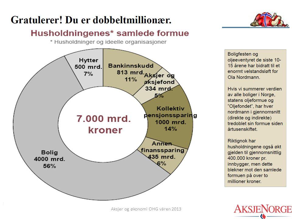 Aksjer og økonomi OHG våren 2013 Kilde: VFF; SSB, Finansdepartementet, Holberg