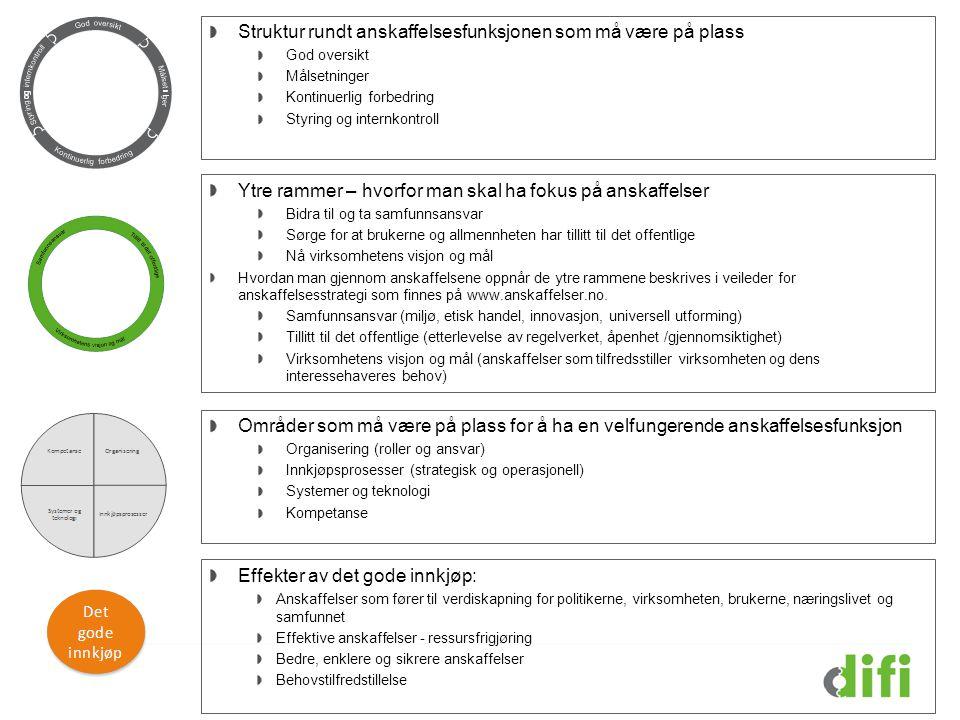 Effekter av det gode innkjøp: Anskaffelser som fører til verdiskapning for politikerne, virksomheten, brukerne, næringslivet og samfunnet Effektive anskaffelser - ressursfrigjøring Bedre, enklere og sikrere anskaffelser Behovstilfredstillelse Områder som må være på plass for å ha en velfungerende anskaffelsesfunksjon Organisering (roller og ansvar) Innkjøpsprosesser (strategisk og operasjonell) Systemer og teknologi Kompetanse Ytre rammer – hvorfor man skal ha fokus på anskaffelser Bidra til og ta samfunnsansvar Sørge for at brukerne og allmennheten har tillitt til det offentlige Nå virksomhetens visjon og mål Hvordan man gjennom anskaffelsene oppnår de ytre rammene beskrives i veileder for anskaffelsesstrategi som finnes på www.anskaffelser.no.