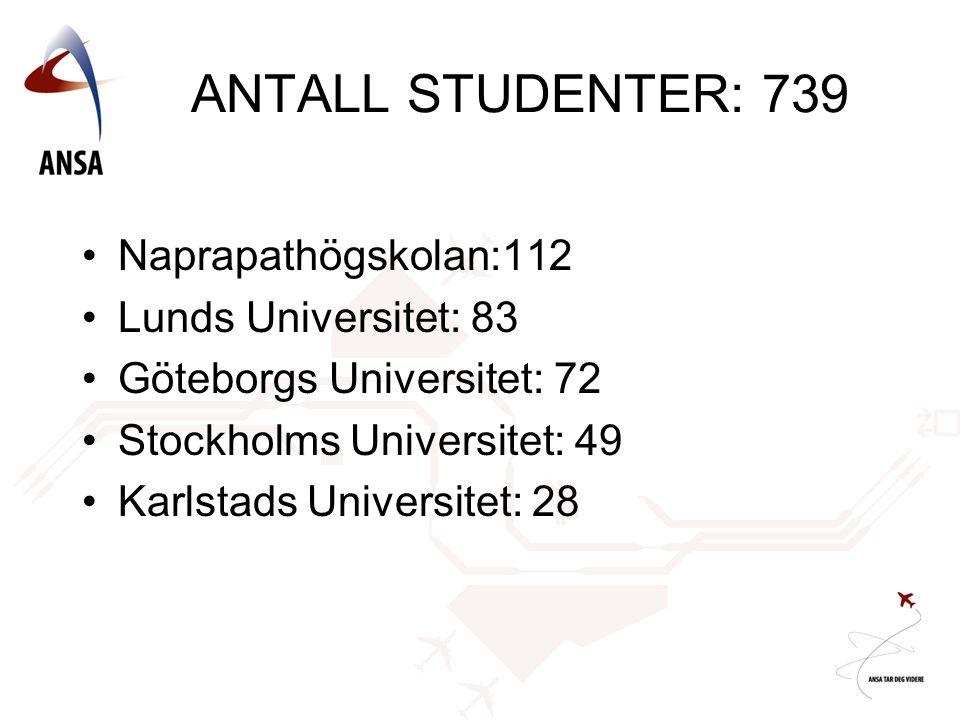 ANTALL STUDENTER: 739 •Naprapathögskolan:112 •Lunds Universitet: 83 •Göteborgs Universitet: 72 •Stockholms Universitet: 49 •Karlstads Universitet: 28