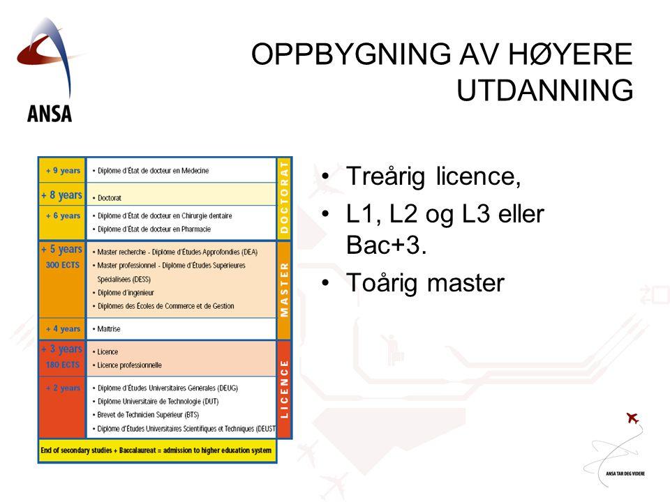 OPPBYGNING AV HØYERE UTDANNING •Treårig licence, •L1, L2 og L3 eller Bac+3. •Toårig master