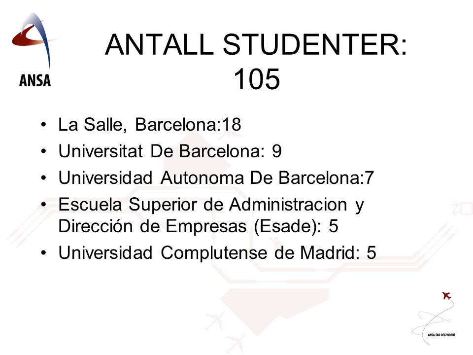 ANTALL STUDENTER: 105 •La Salle, Barcelona:18 •Universitat De Barcelona: 9 •Universidad Autonoma De Barcelona:7 •Escuela Superior de Administracion y