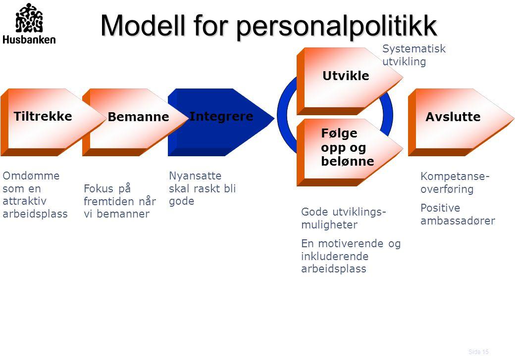 Side 15 Bemanne Integrere Utvikle Følge opp og belønne Tiltrekke Avslutte Modell for personalpolitikk Omdømme som en attraktiv arbeidsplass Fokus på f