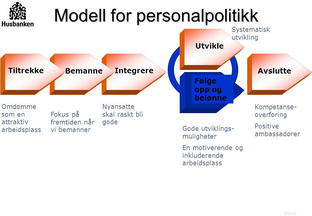 Side 22 Bemanne Integrere Utvikle Følge opp og belønne Tiltrekke Avslutte Modell for personalpolitikk Omdømme som en attraktiv arbeidsplass Fokus på f