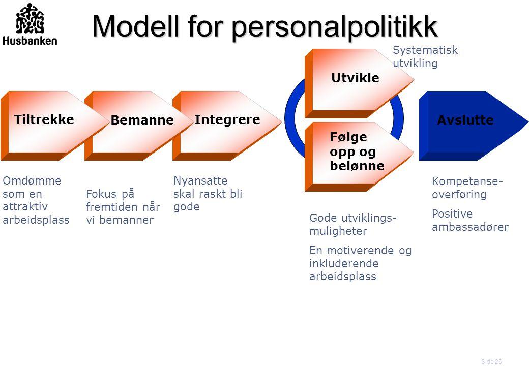 Side 25 Bemanne Integrere Utvikle Følge opp og belønne Tiltrekke Avslutte Modell for personalpolitikk Omdømme som en attraktiv arbeidsplass Fokus på f