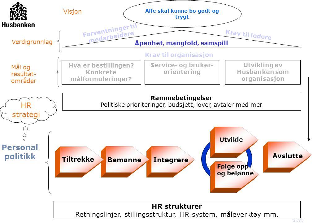 Side 6 HR-strategi og personalpolitikk F HR-strategien fokuserer på hva: – Tydeliggjør viktige satsingsområder i utviklingen av de menneskelige ressursene i Husbanken F HR strategien iverksettes gjennom konkrete tiltak som understøtter Husbankens mål og strategier.