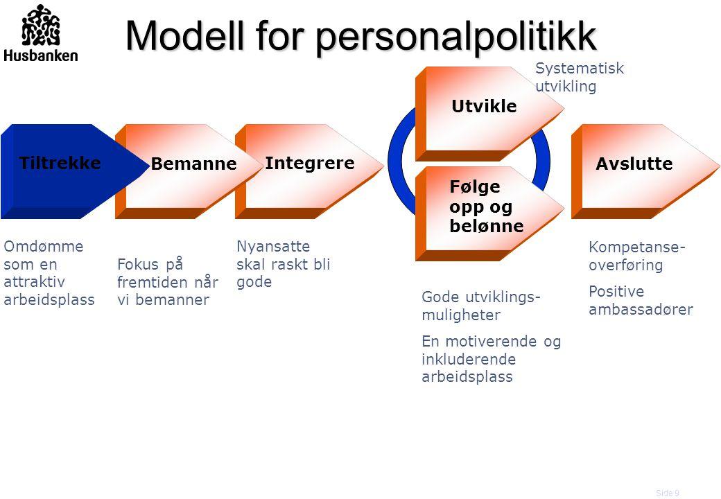 Side 9 Bemanne Integrere Utvikle Følge opp og belønne Tiltrekke Avslutte Modell for personalpolitikk Omdømme som en attraktiv arbeidsplass Fokus på fr