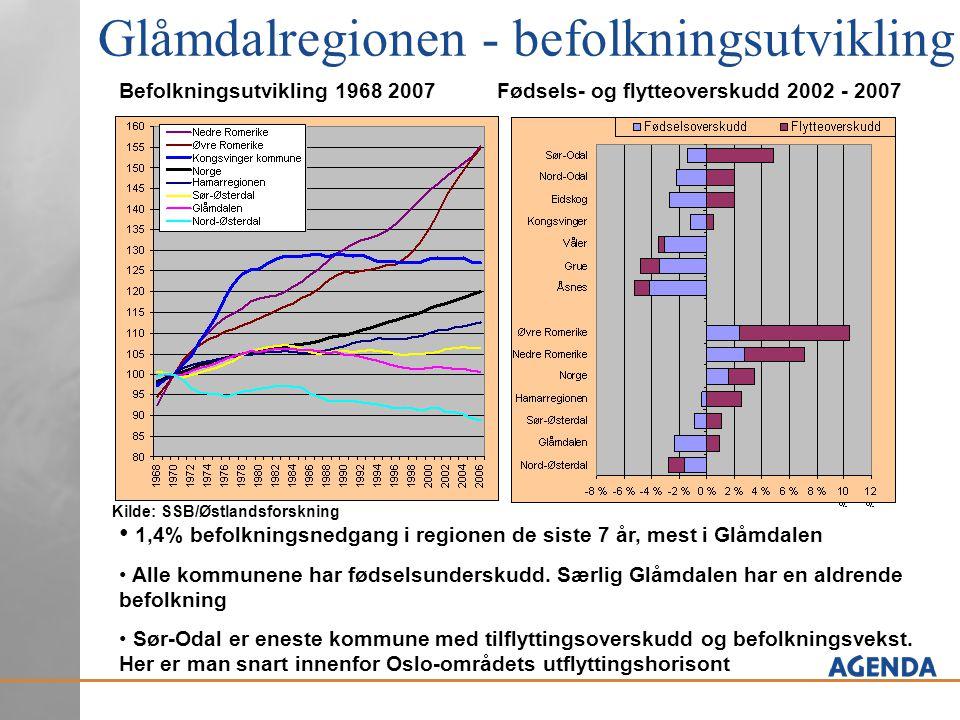 Glåmdalregionen - befolkningsutvikling Befolkningsutvikling 1968 2007Fødsels- og flytteoverskudd 2002 - 2007 Kilde: SSB/Østlandsforskning • 1,4% befol