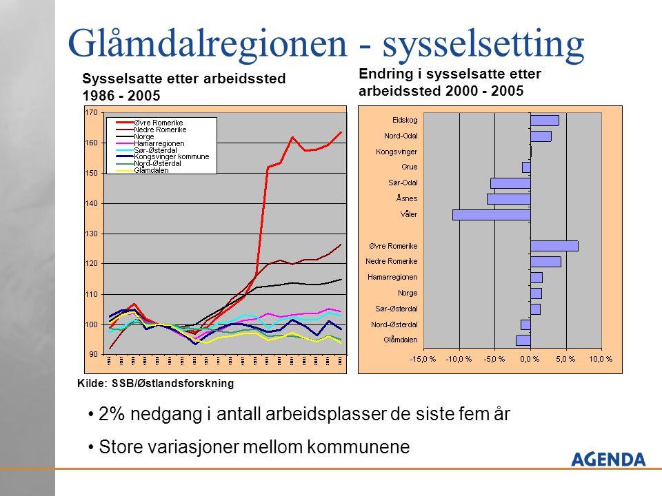 Glåmdalregionen - sysselsetting Sysselsatte etter arbeidssted 1986 - 2005 Endring i sysselsatte etter arbeidssted 2000 - 2005 Kilde: SSB/Østlandsforsk