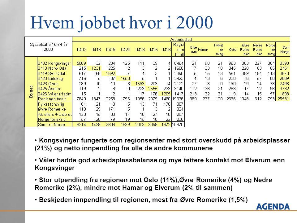 Hvem jobbet hvor i 2000 • Kongsvinger fungerte som regionsenter med stort overskudd på arbeidsplasser (21%) og netto innpendling fra alle de andre kom