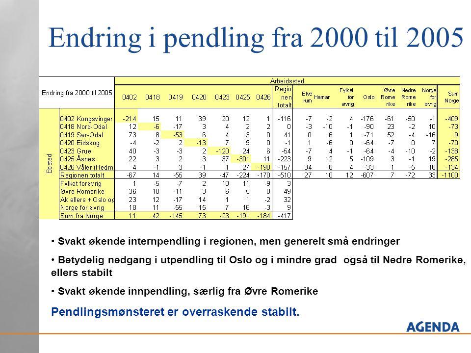 Endring i pendling fra 2000 til 2005 • Svakt økende internpendling i regionen, men generelt små endringer • Betydelig nedgang i utpendling til Oslo og