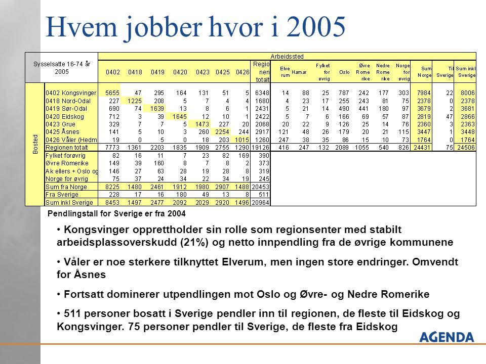Hvem jobber hvor i 2005 • Kongsvinger opprettholder sin rolle som regionsenter med stabilt arbeidsplassoverskudd (21%) og netto innpendling fra de øvr