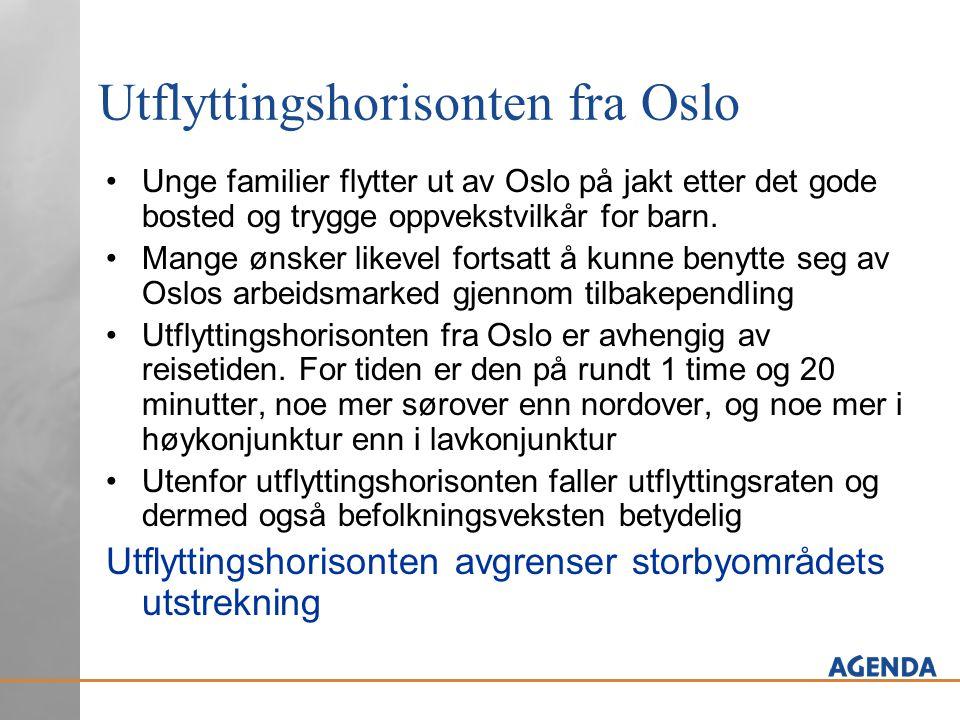 Utflyttingshorisonten fra Oslo •Unge familier flytter ut av Oslo på jakt etter det gode bosted og trygge oppvekstvilkår for barn. •Mange ønsker likeve