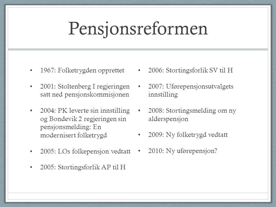 Pensjonsreformen • 1967: Folketrygden opprettet • 2001: Stoltenberg I regjeringen satt ned pensjonskommisjonen • 2004: PK leverte sin innstilling og B