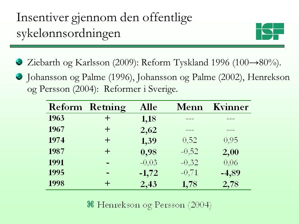 Private økonomiske ordninger Resultatbasert avlønning reduserer trolig sykefravær: Brown, Fakhfakh og Sessions (1999): overskuddsdeling og aksjer Heywood og Jirjahn (2004): resultatlønn, teamproduksjon Pouliakas og Theodoropoulos (2009): resultatlønn Dale-Olsen (2010): resultatlønn, teamorganisering