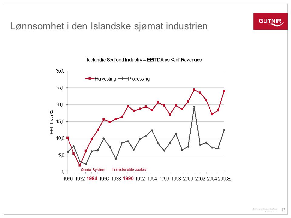 13 Glitnir and Global Seafood Autumn 2007 Lønnsomhet i den Islandske sjømat industrien Quota System Transferable quotas 1984 1990