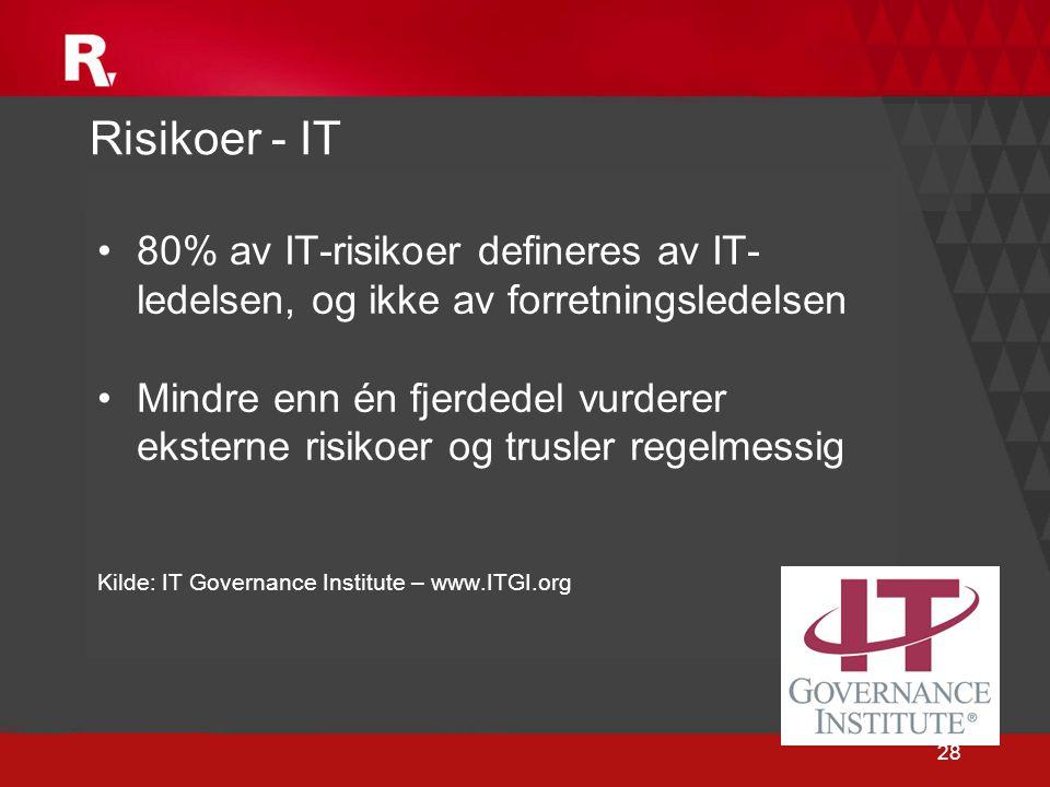 28 Risikoer - IT •80% av IT-risikoer defineres av IT- ledelsen, og ikke av forretningsledelsen •Mindre enn én fjerdedel vurderer eksterne risikoer og