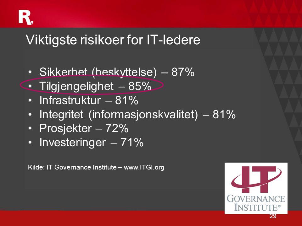 29 Viktigste risikoer for IT-ledere •Sikkerhet (beskyttelse) – 87% •Tilgjengelighet – 85% •Infrastruktur – 81% •Integritet (informasjonskvalitet) – 81