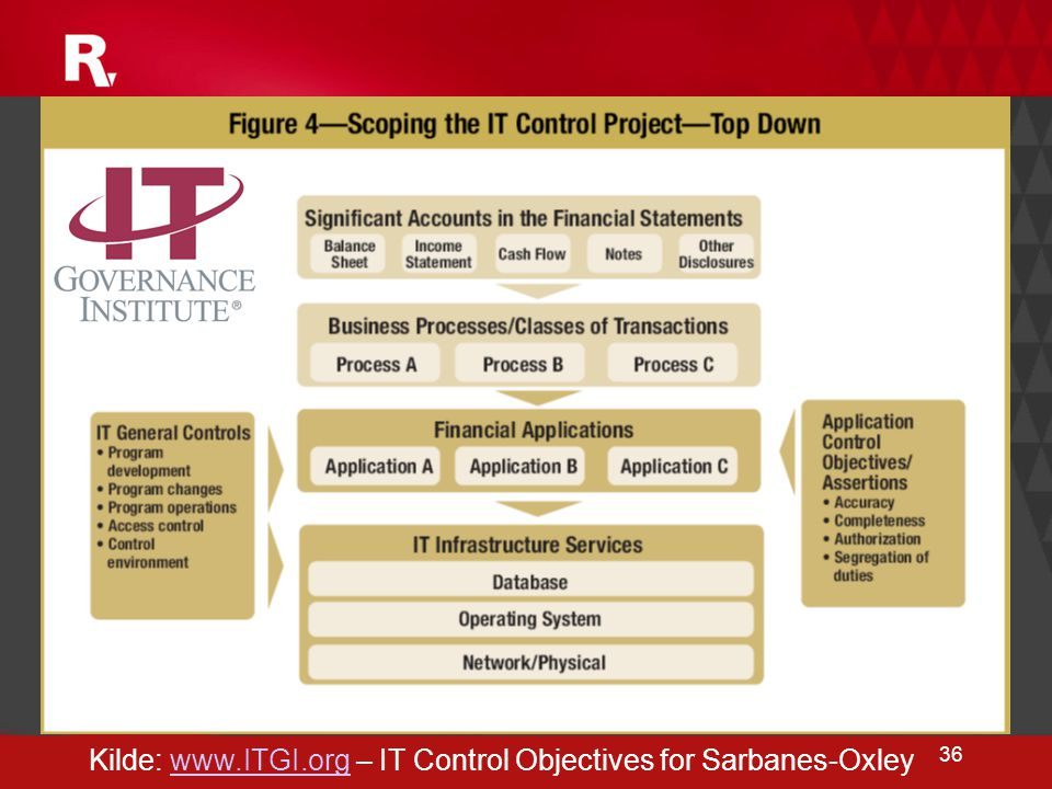 36 Kilde: www.ITGI.org – IT Control Objectives for Sarbanes-Oxleywww.ITGI.org